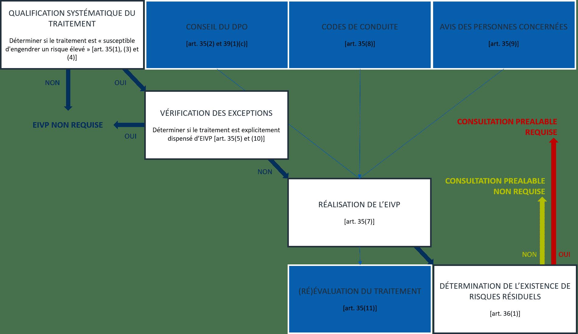 Etudes d'impacts sur la vie privée