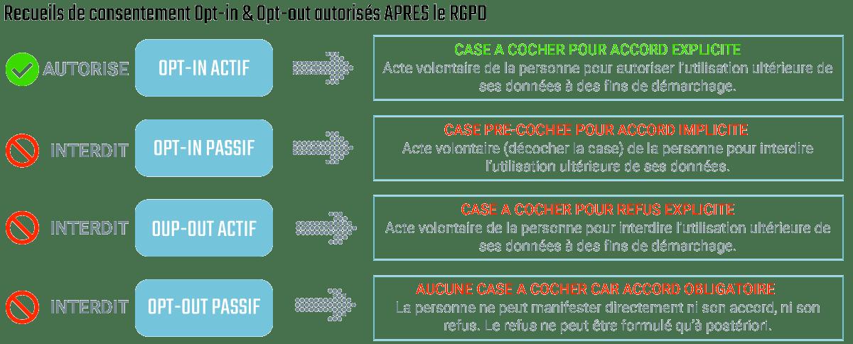 Figure 3 – Opt-in et opt-out autorisés après le RGPD
