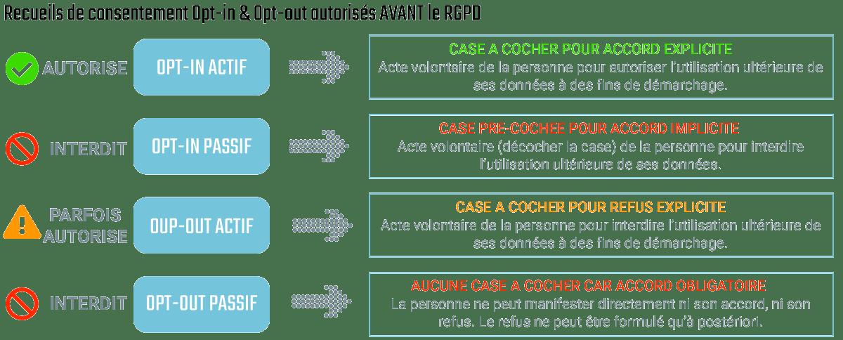 Opt-in et opt-out autorisés avant le RGPD